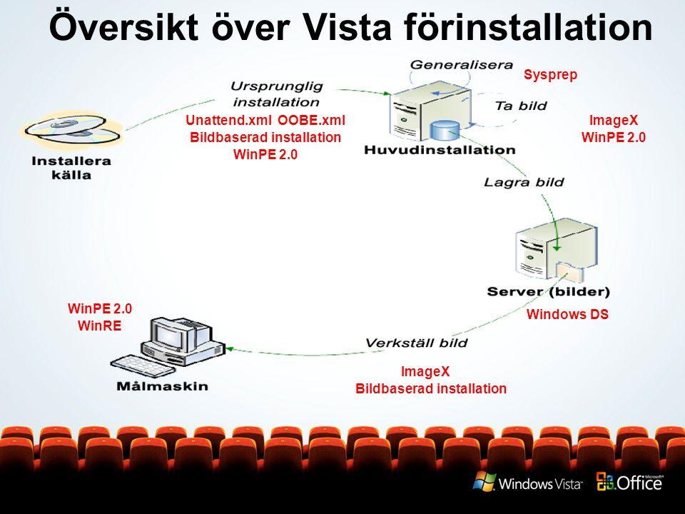 Översikt över Vista förinstallation