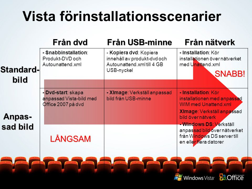 Vista förinstallationsscenarier