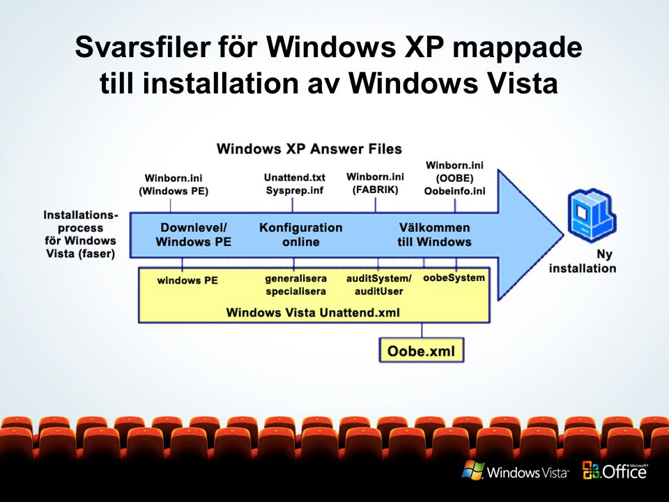 Svarsfiler för Windows XP mappade till installation av Windows Vista