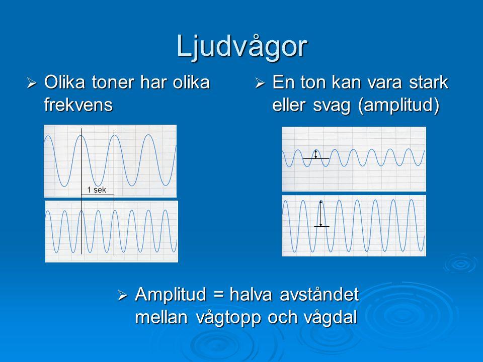 Ljudvågor Olika toner har olika frekvens