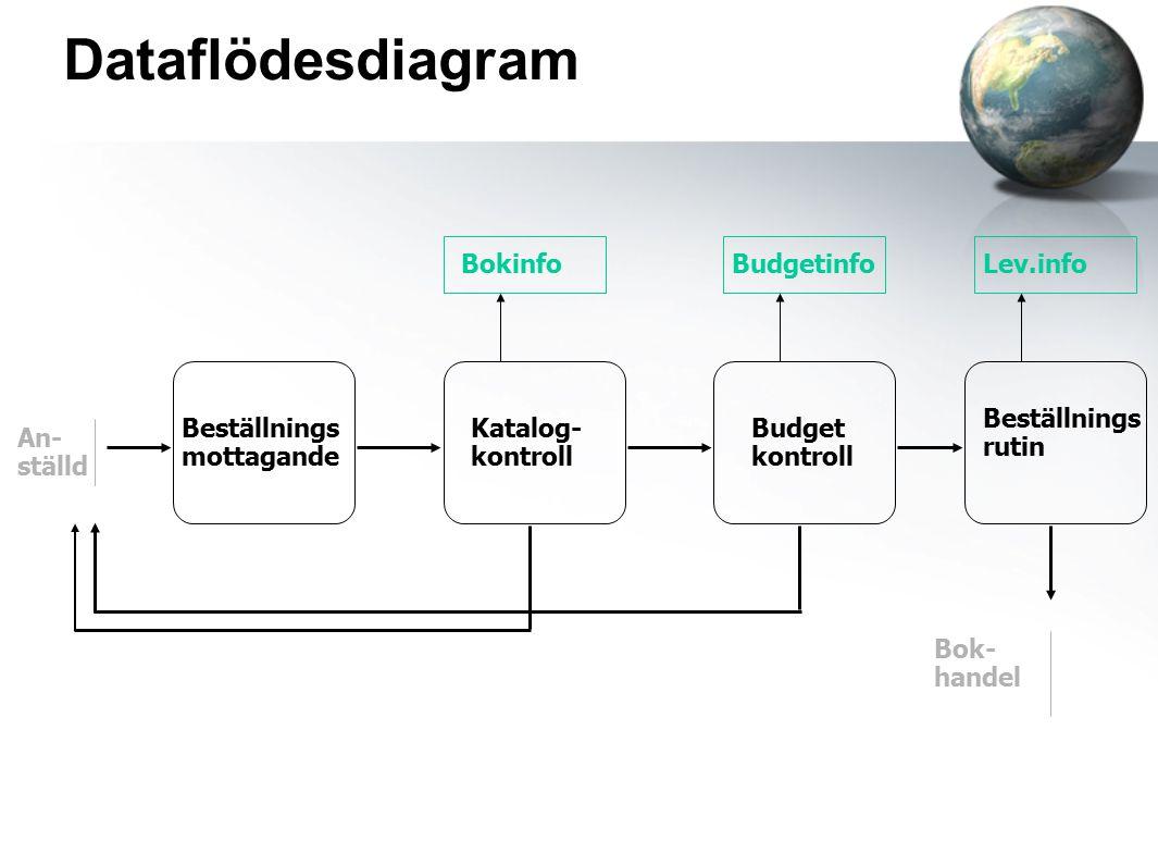 Dataflödesdiagram Bokinfo Budgetinfo Lev.info Beställnings rutin