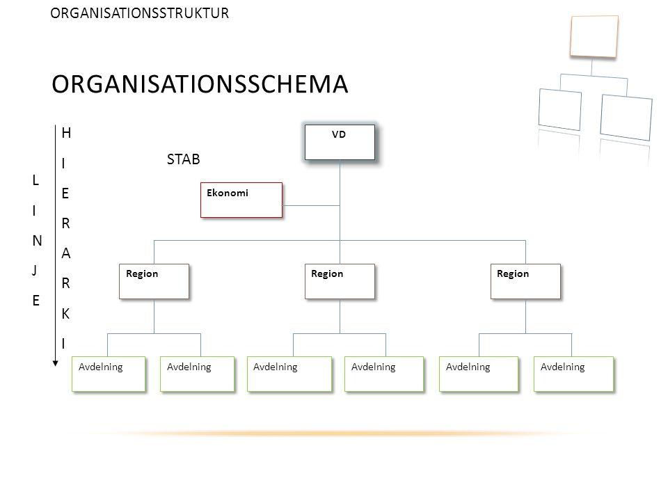 Organisationsschema H I E STAB R L A I N K J E ORGANISATIONSSTRUKTUR