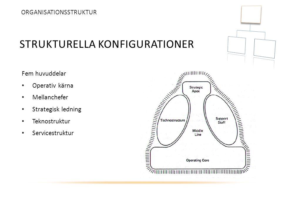 Strukturella konfigurationer