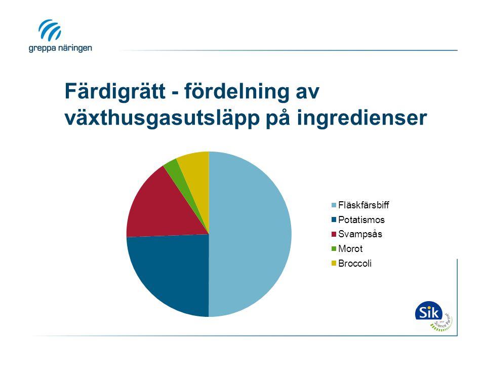 Färdigrätt - fördelning av växthusgasutsläpp på ingredienser