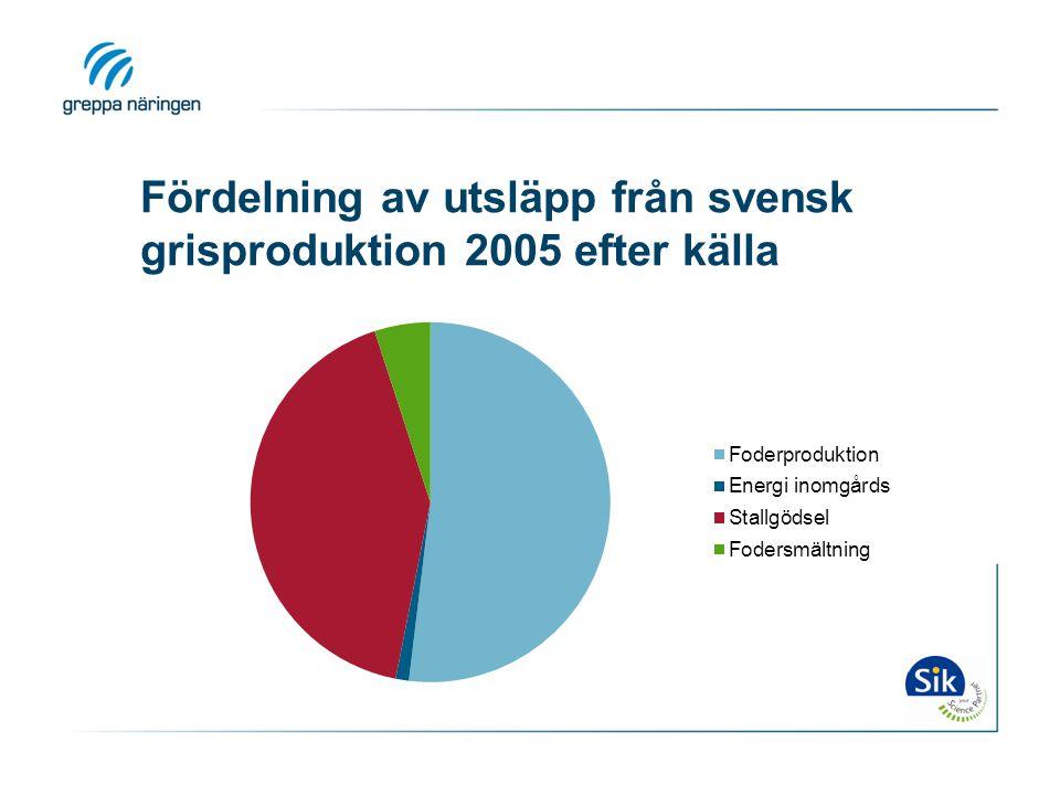 Fördelning av utsläpp från svensk grisproduktion 2005 efter källa
