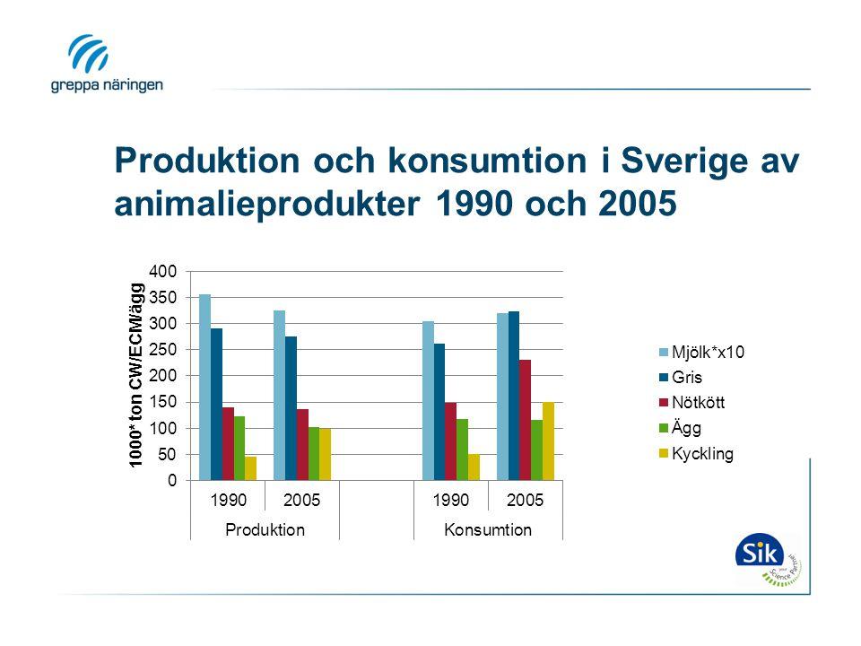 Produktion och konsumtion i Sverige av animalieprodukter 1990 och 2005