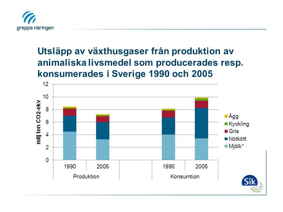Utsläpp av växthusgaser från produktion av animaliska livsmedel som producerades resp.