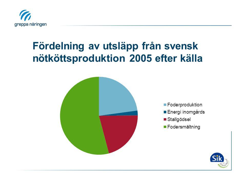 Fördelning av utsläpp från svensk nötköttsproduktion 2005 efter källa