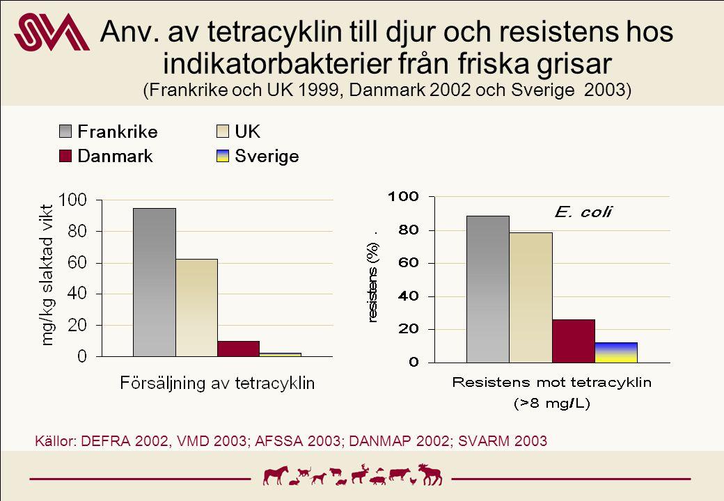 Anv. av tetracyklin till djur och resistens hos indikatorbakterier från friska grisar (Frankrike och UK 1999, Danmark 2002 och Sverige 2003)