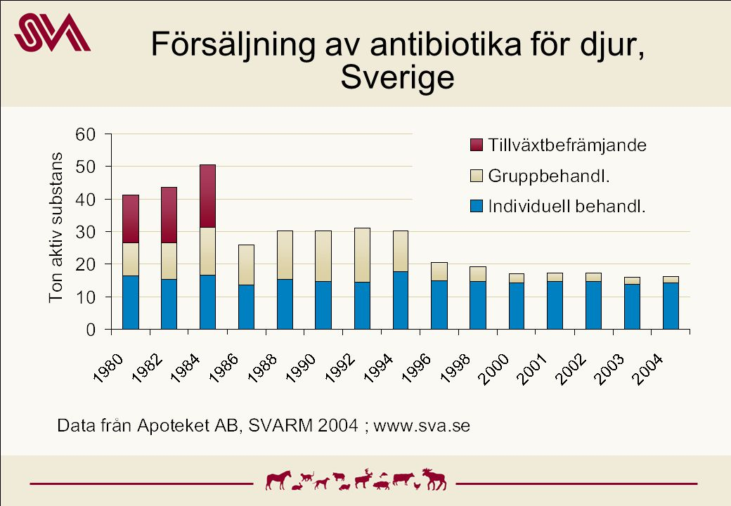 Försäljning av antibiotika för djur, Sverige