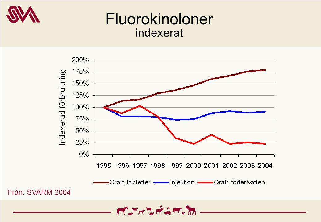 Fluorokinoloner indexerat