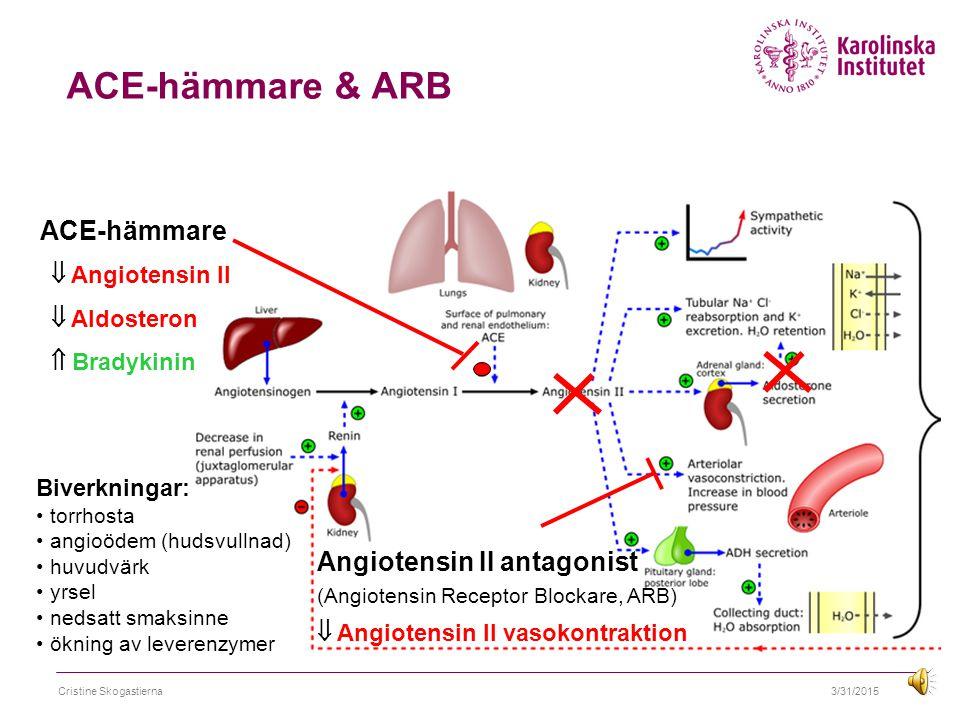 ACE-hämmare & ARB ACE-hämmare Angiotensin II antagonist