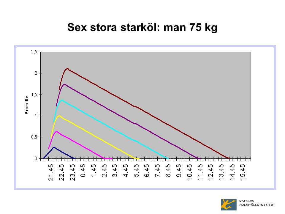 Sex stora starköl: man 75 kg