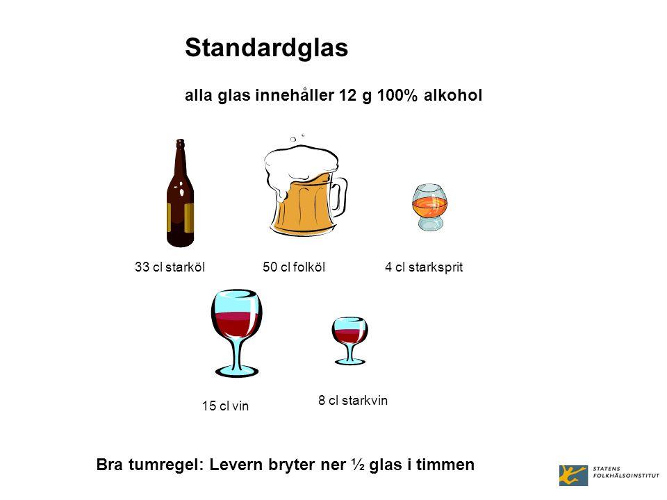 Standardglas alla glas innehåller 12 g 100% alkohol
