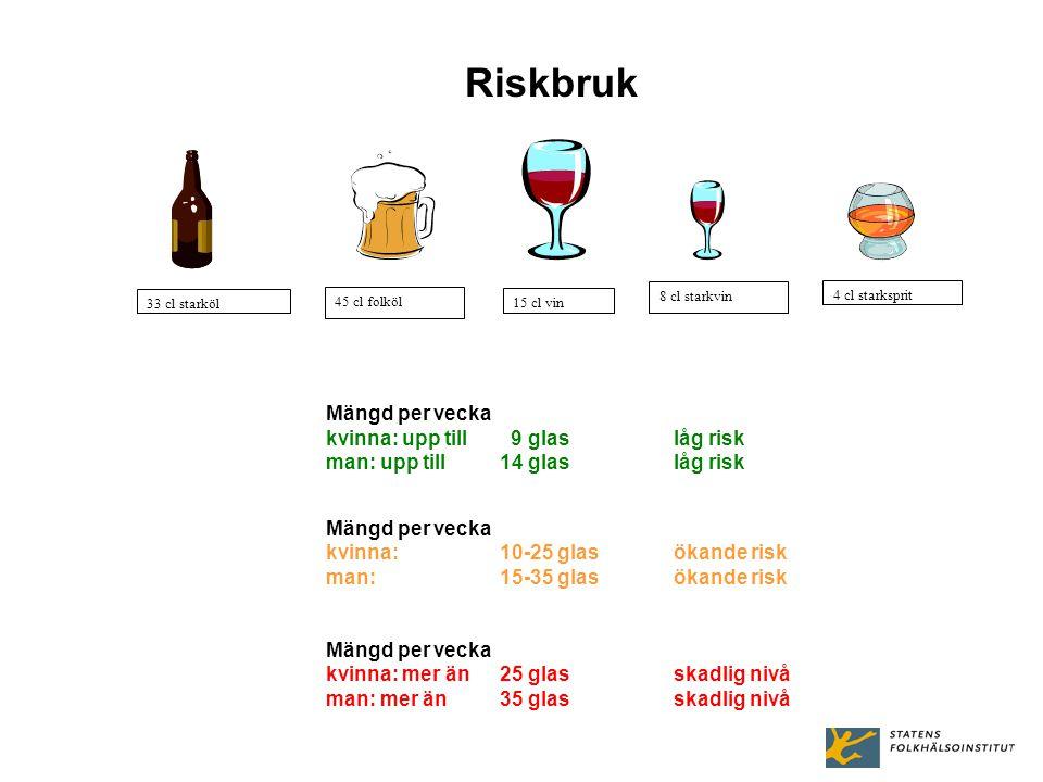 kvinna: upp till 9 glas låg risk man: upp till 14 glas låg risk