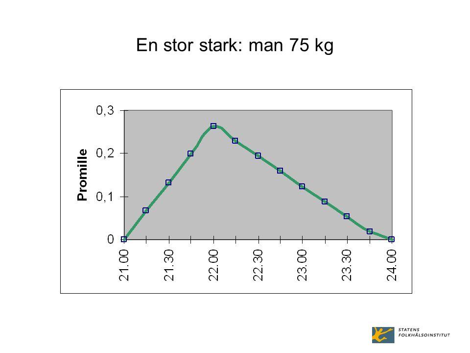 En stor stark: man 75 kg