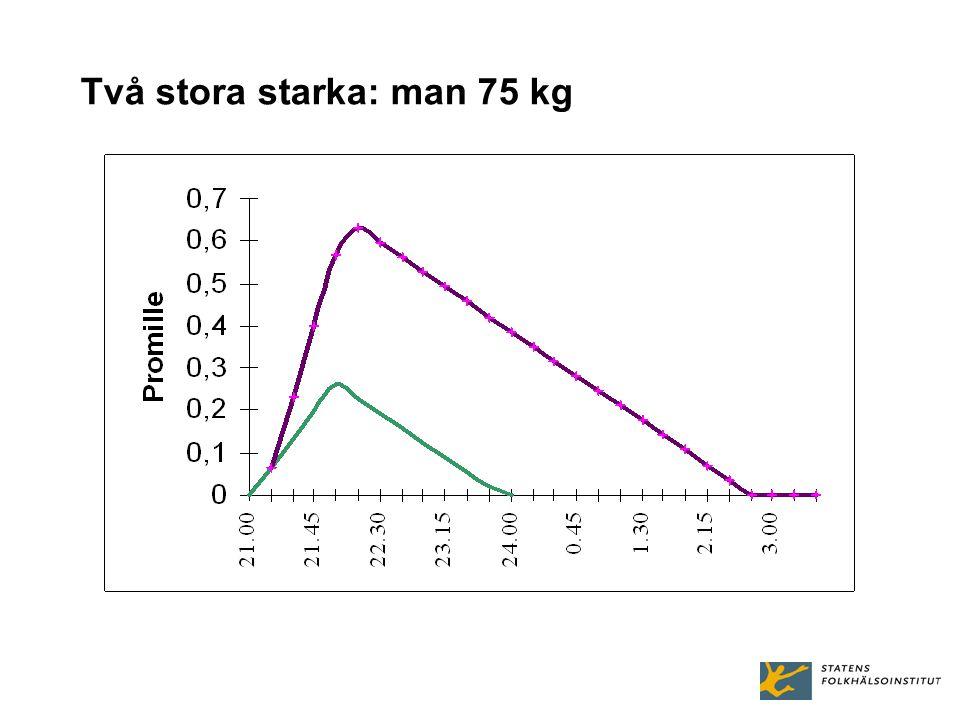 Två stora starka: man 75 kg
