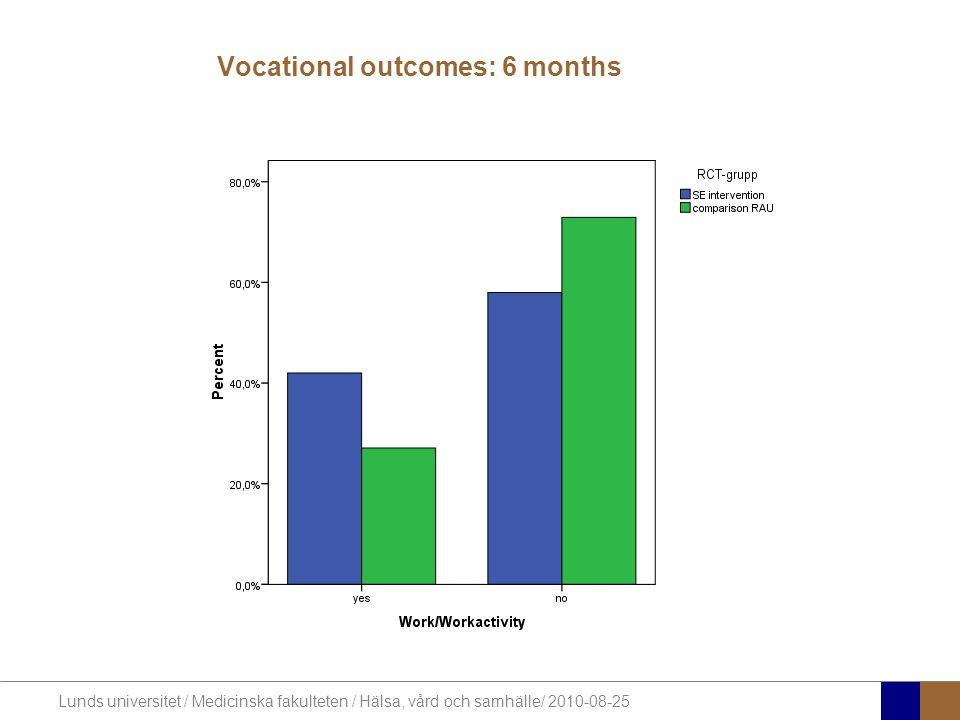 Vocational outcomes: 6 months