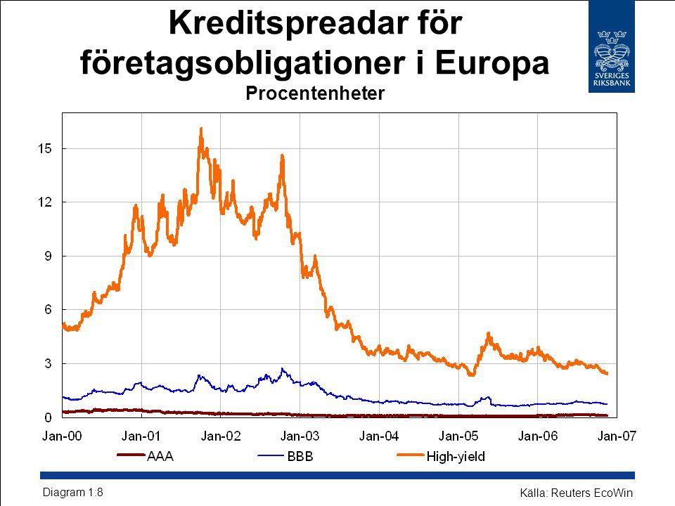 Kreditspreadar för företagsobligationer i Europa Procentenheter