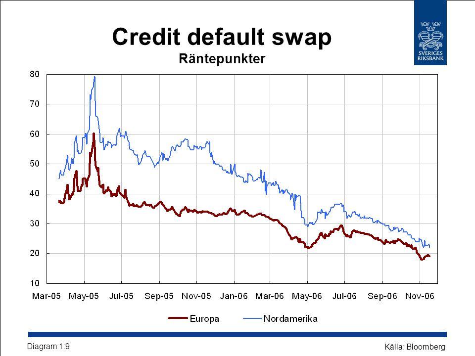 Credit default swap Räntepunkter