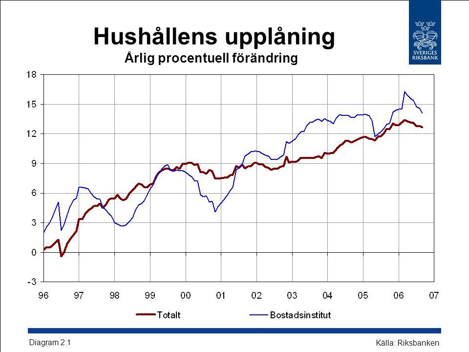 Hushållens upplåning Årlig procentuell förändring