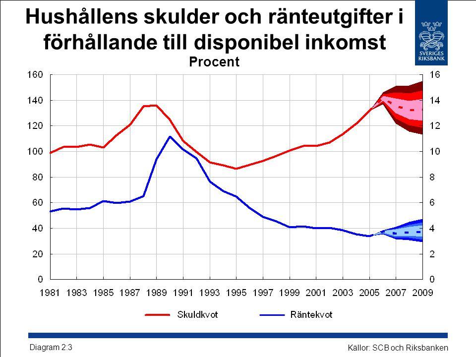 Hushållens skulder och ränteutgifter i förhållande till disponibel inkomst Procent
