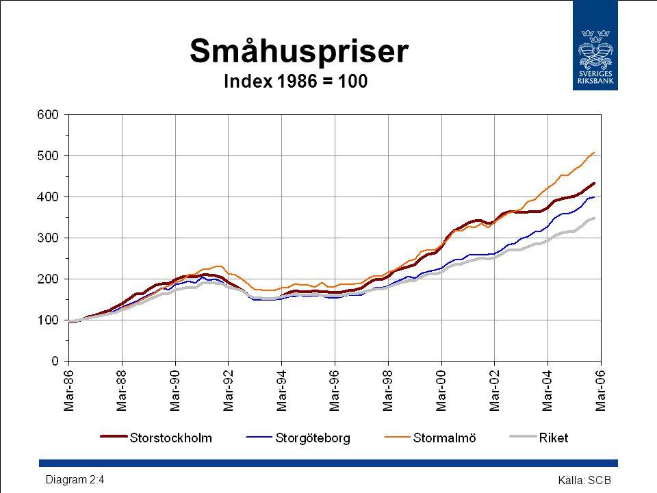 Småhuspriser Index 1986 = 100 Diagram 2:4 Källa: SCB