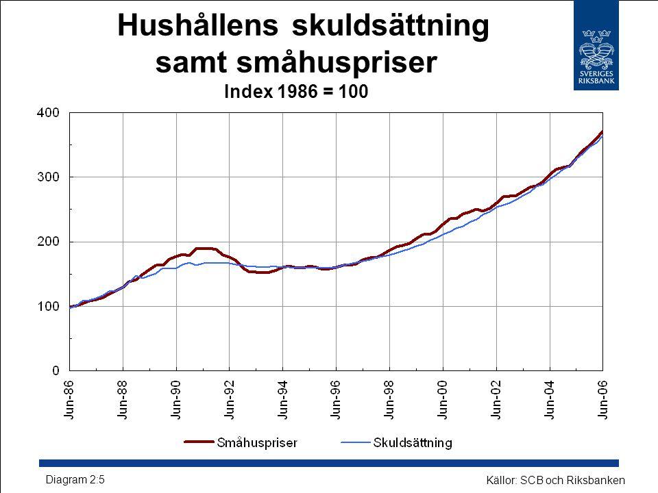 Hushållens skuldsättning samt småhuspriser Index 1986 = 100