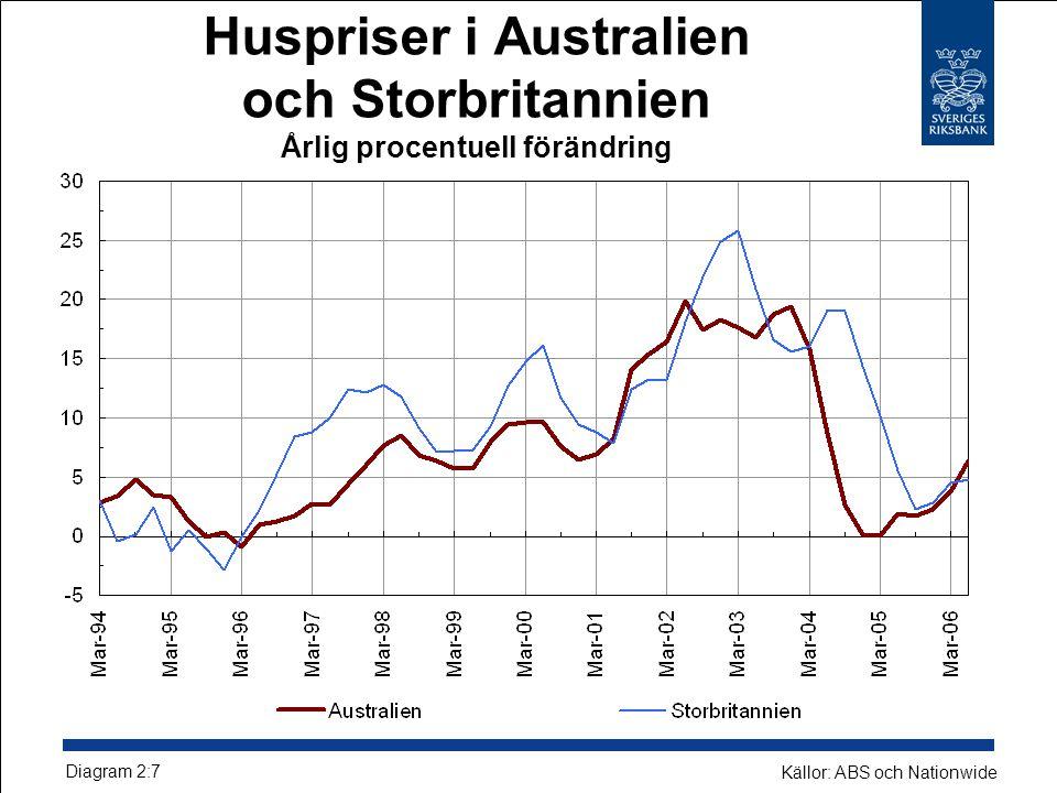 Huspriser i Australien och Storbritannien Årlig procentuell förändring