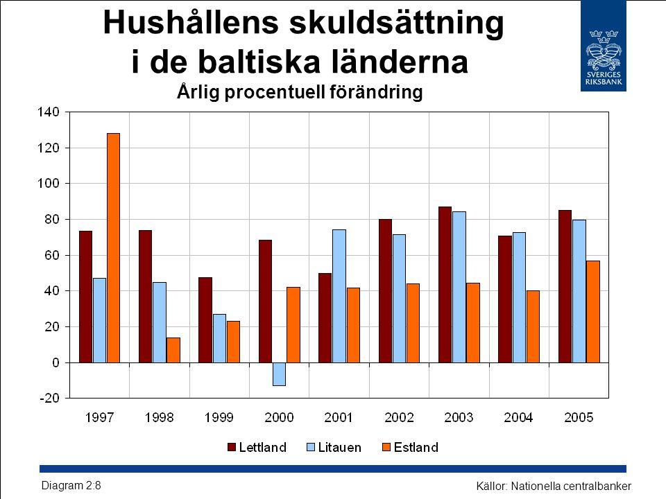 Hushållens skuldsättning i de baltiska länderna Årlig procentuell förändring