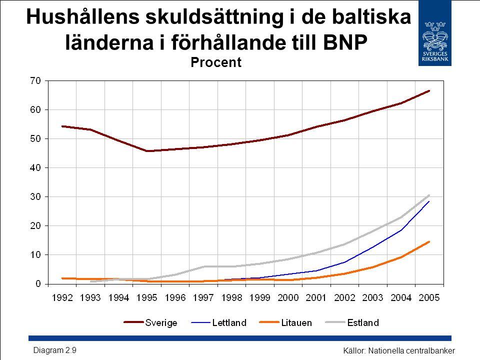 Hushållens skuldsättning i de baltiska länderna i förhållande till BNP Procent
