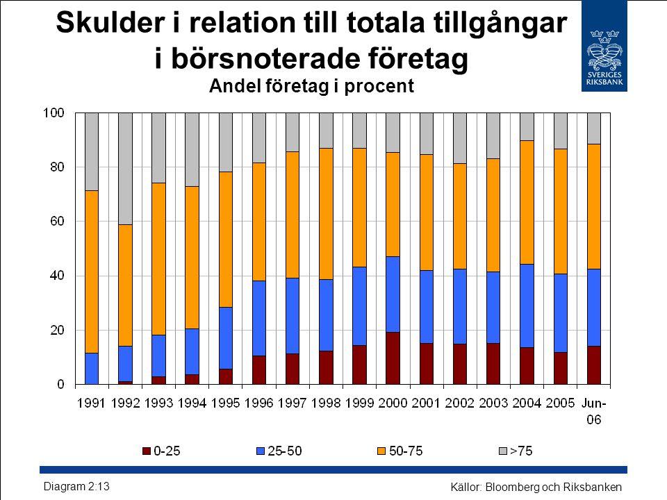 Skulder i relation till totala tillgångar i börsnoterade företag Andel företag i procent