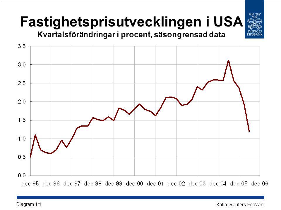 Fastighetsprisutvecklingen i USA Kvartalsförändringar i procent, säsongrensad data