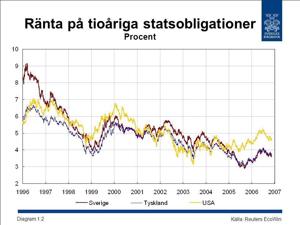 Ränta på tioåriga statsobligationer Procent