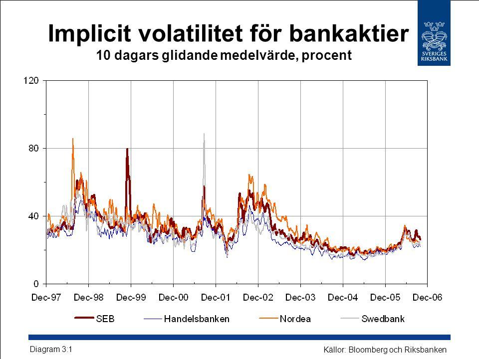 Implicit volatilitet för bankaktier 10 dagars glidande medelvärde, procent