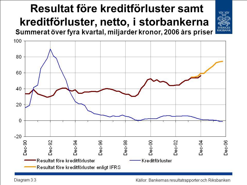 Resultat före kreditförluster samt kreditförluster, netto, i storbankerna Summerat över fyra kvartal, miljarder kronor, 2006 års priser