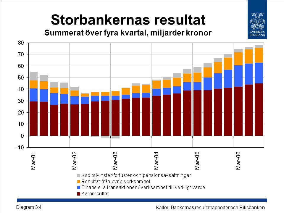 Storbankernas resultat Summerat över fyra kvartal, miljarder kronor