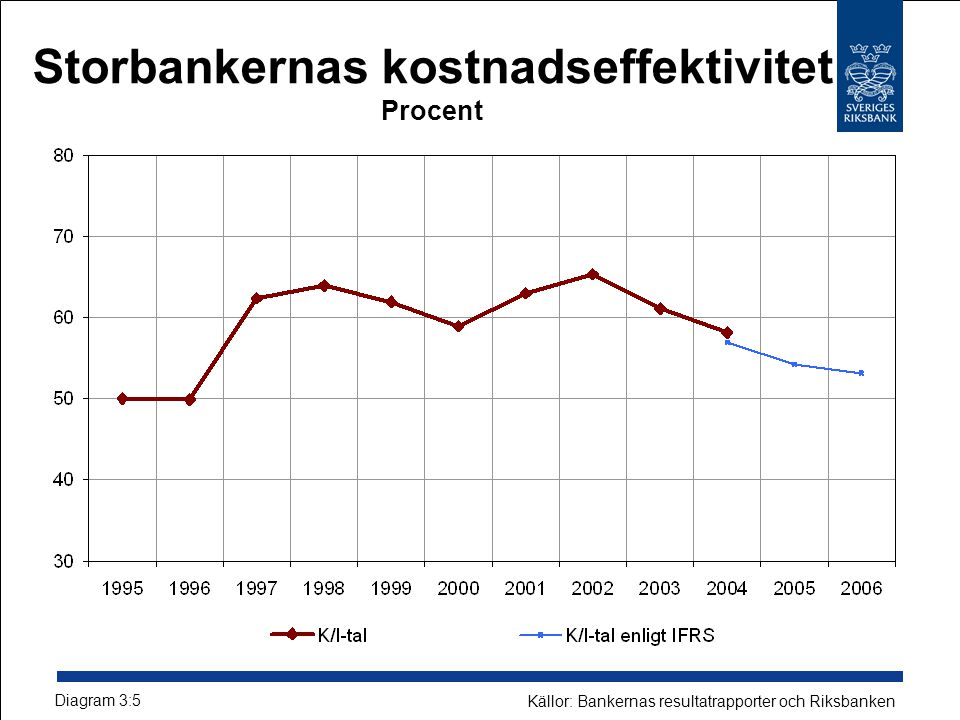 Storbankernas kostnadseffektivitet Procent