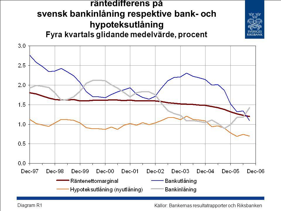 Storbankernas räntenettomarginal samt räntedifferens på svensk bankinlåning respektive bank- och hypoteksutlåning Fyra kvartals glidande medelvärde, procent