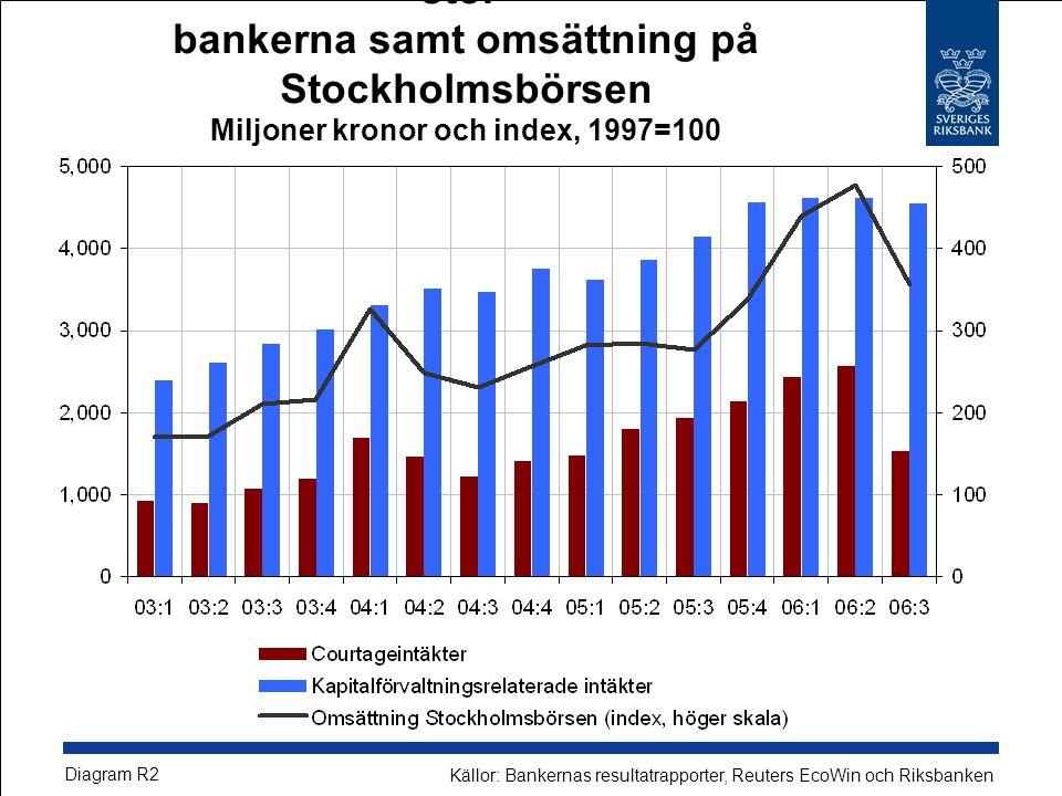 Värdepappersrelaterade provisionsintäkter i stor- bankerna samt omsättning på Stockholmsbörsen Miljoner kronor och index, 1997=100