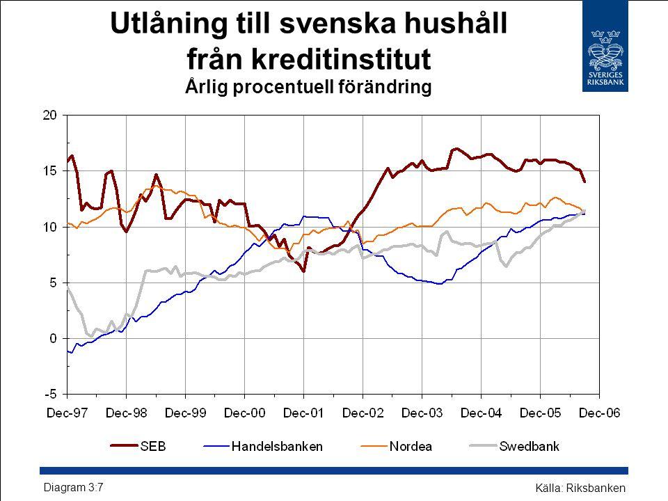 Utlåning till svenska hushåll från kreditinstitut Årlig procentuell förändring