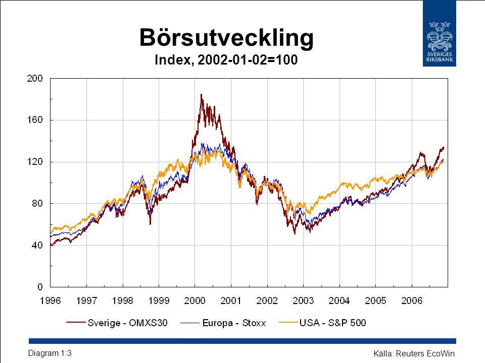 Börsutveckling Index, 2002-01-02=100