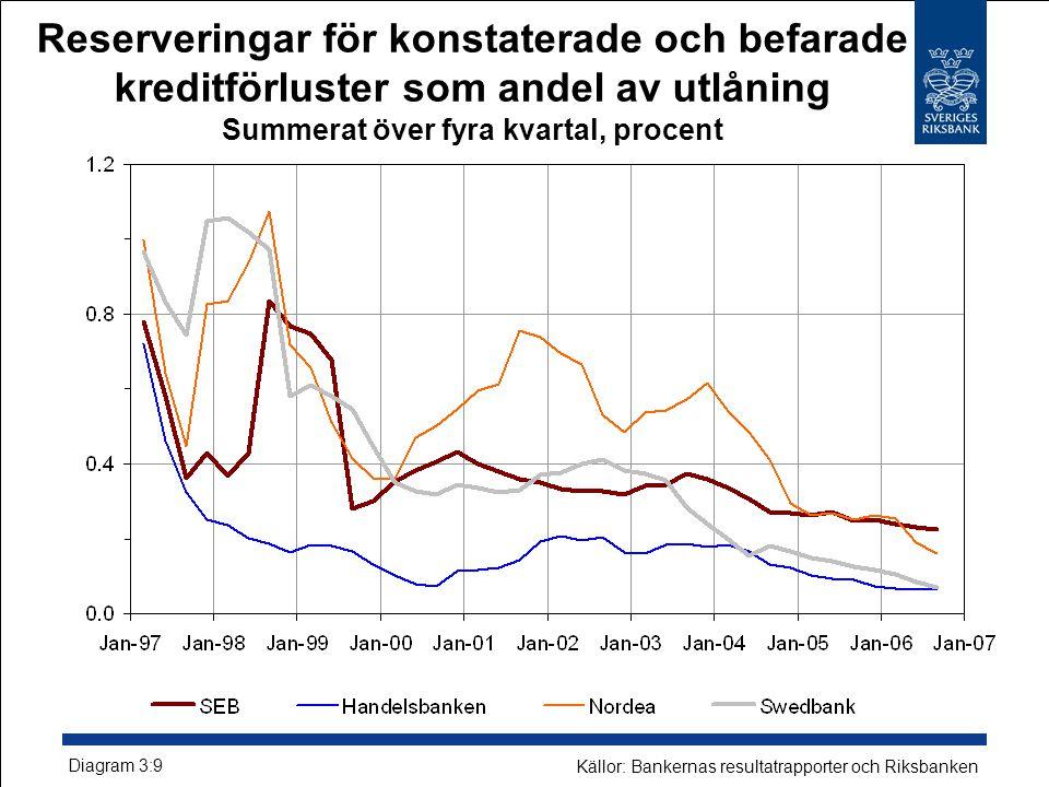 Reserveringar för konstaterade och befarade kreditförluster som andel av utlåning Summerat över fyra kvartal, procent