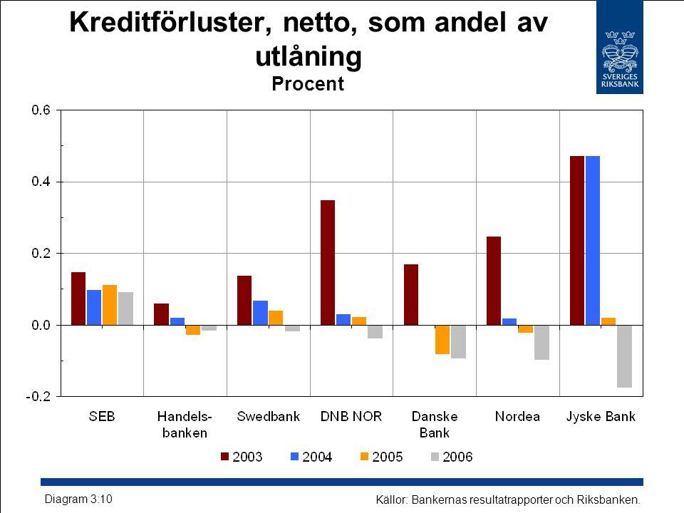 Kreditförluster, netto, som andel av utlåning Procent