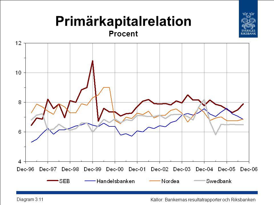 Primärkapitalrelation Procent