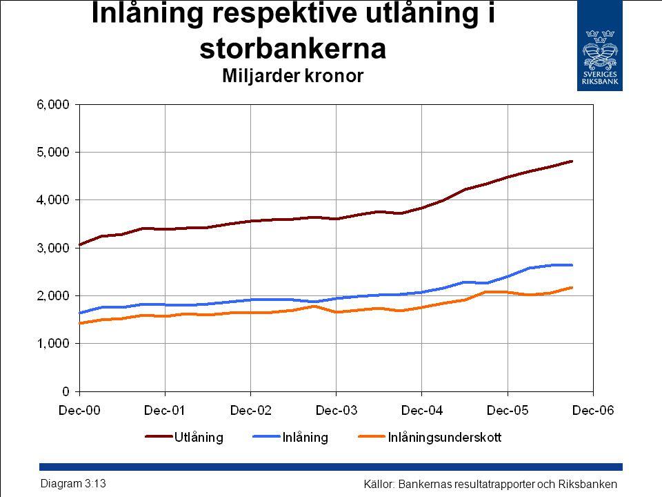 Inlåning respektive utlåning i storbankerna Miljarder kronor