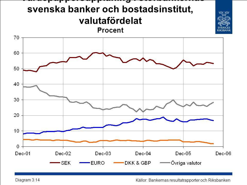 Värdepappersupplåning i storbankernas svenska banker och bostadsinstitut, valutafördelat Procent