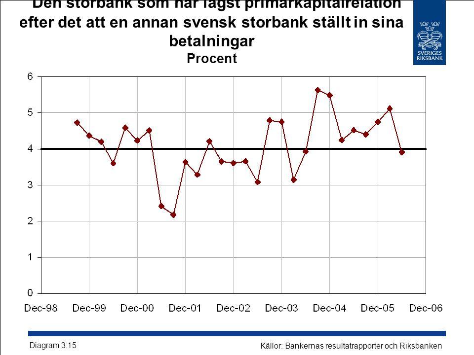 Den storbank som har lägst primärkapitalrelation efter det att en annan svensk storbank ställt in sina betalningar Procent