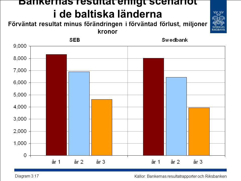 Bankernas resultat enligt scenariot i de baltiska länderna Förväntat resultat minus förändringen i förväntad förlust, miljoner kronor