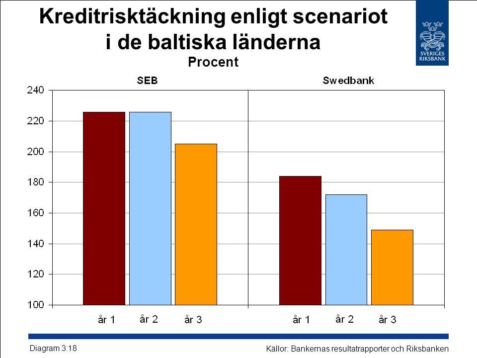 Kreditrisktäckning enligt scenariot i de baltiska länderna Procent